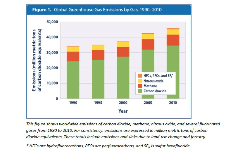 Global_GHG_emissions_by_gas