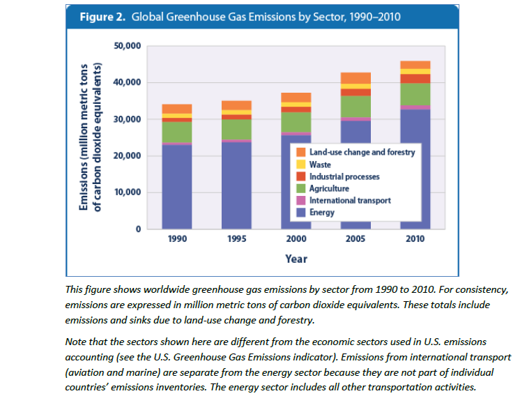 Global_GHG_emissions_by_industry_sector